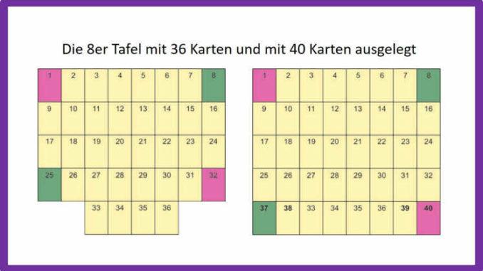 Grosse Tafel deuten - 4 Eckkarten