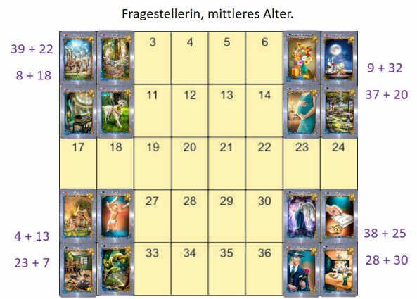Die grosse Tafel deuten - 4 Eckkarten Beispiel